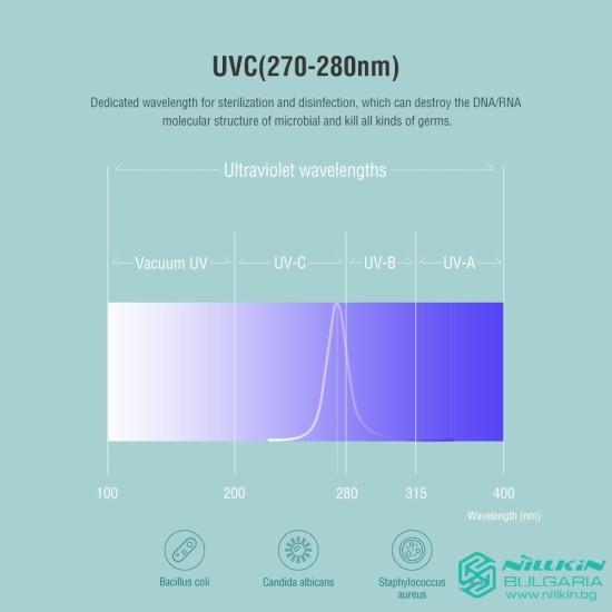 FlashPure UV кутия за стерилизация със безжично зарядно